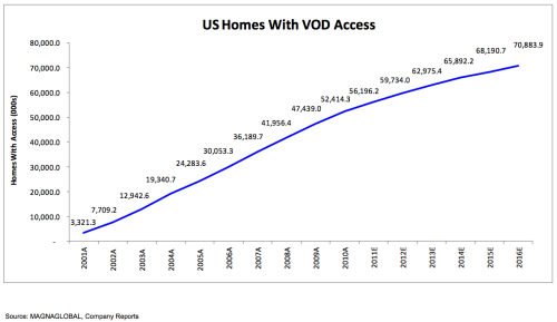 [PAGE 184] MAGNAGLOBAL's VOD Forecast Chart UPDATE: Just over 3,000,000 homes (not 3,000) had video on demand access in 2001.