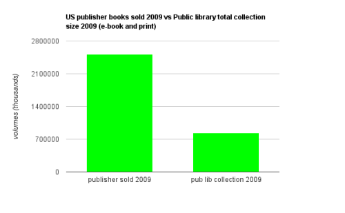 Continuing scale - publishers vs public libraries At first this comparison makes libraries seem closer in scale to publishers… until you look at the labels.  What we're looking at is the total volume sold by publishers in 2009 compared to the total number of volumes in the collections of public libraries in 2009. Put perhaps more clearly: In 2009 US Publishers sold books numbering the collections of all public libraries 3 times over.  Data sources:  Association of American Publishers Public Libraries Survey 2009