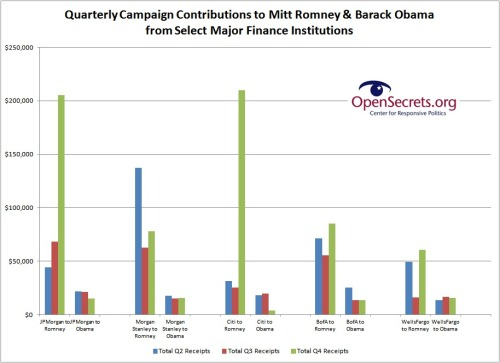 engagedelectorate:  Quarterly Campaign Contributions to Mitt Romney & Barack Obama from Select Major Finance Institutions