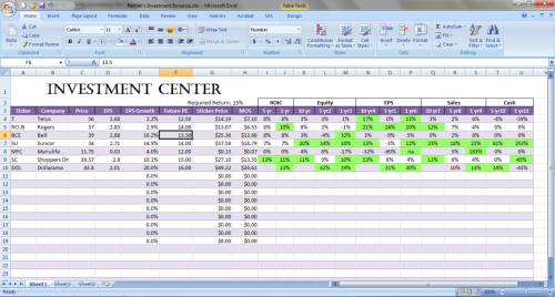 The investment center is up and running!  This is an excel document that calculates: Sticker price for a stock (How much one should pay for a share, based on a particular expected rate of return) the Big Five numbers (ROIC, Equity Growth, EPS Growth, Sales Growth, Cash Growth) The Ticker turns green if the current price is below 50% of the sticker price (50% margin of safety)