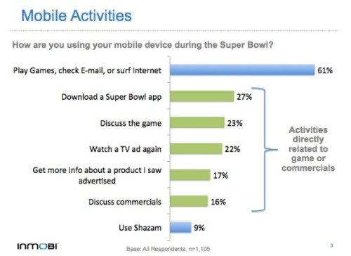 22% of mobile users watching the 2012 Super Bowl used their device to re-watch TV commercials.