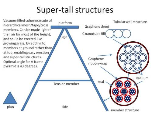 futuramb:   Super-tall (30km) carbon structures (graphene and nanotube mesh) Author idpearson, nvireuk.com How about a 30km tall build­ing? Using mul­ti­lay­ered columns using rolled up or rip­pled graphene and nan­otubes, in var­i­ous pat­terned cross sec­tions, it should be pos­si­ble to make strong threads, rib­bons and mem­branes, inter­wo­ven to m…  Graphene is a really interesting material for the future!