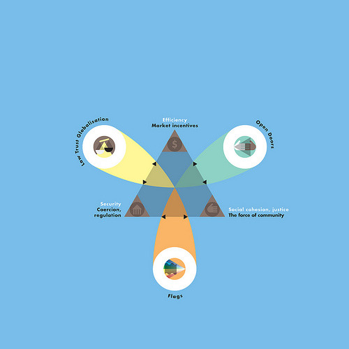 vizualize:  The Trilemma triangle diagram  by Grundini  To be perfectly honest, I'm not entirely sure what's going on here but this is a really sweet looking venn.