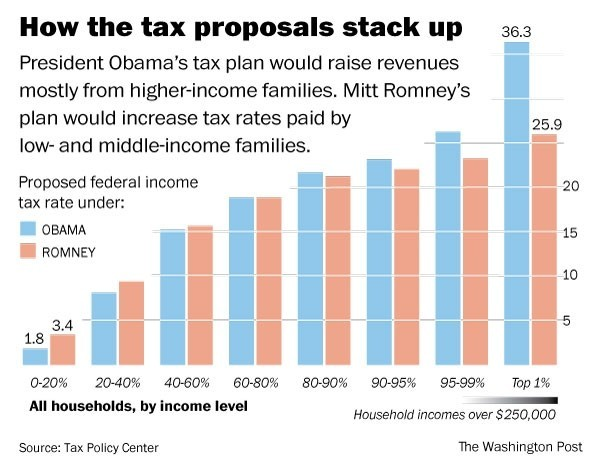 motherjones:  thirdwaythinktank:  New chart from Tax Policy Center. shortformblog:  Obama vs. Romney on tax rates: As you can see, rates are largely the same—except for the nation's richest and poorest. The poor would pay almost twice as much in taxes under Romney's plan; meanwhile, the very richest in the country would be forced to cough up about 10% more of their income under Obama. The net effect? In short, Romney's plan would reduce federal revenues to about 17% of GDP—down .9% from where they are now. Obama's budget would raise revenues 19.2%, with most of that money coming from those making over $250,000 a year (Graphic and data courtesy of The Washington Post / Tax Policy Center).   Just so we're clear: If you're in the lower 60 percent, your taxes will be lower under Obama than under Romney. If you're in the lower 90 percent, your taxes will be lower or roughly the same under Obama. If you're in the top 10 percent, Romney got yer back.