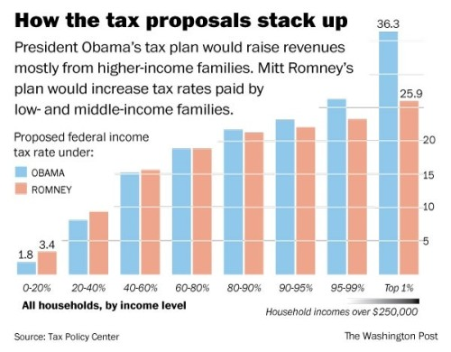Obama vs. Romney on tax rates: As you can see, rates are largely the same—except for the nation's richest and poorest. The poor would pay almost twice as much in taxes under Romney's plan; meanwhile, the very richest in the country would be forced to cough up about 10% more of their income under Obama. The net effect? In short, Romney's plan would reduce federal revenues to about 17% of GDP—down .9% from where they are now. Obama's budget would raise revenues 19.2%, with most of that money coming from those making over $250,000 a year (Graphic and data courtesy of The Washington Post / Tax Policy Center).