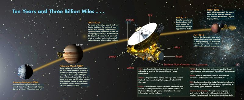 Home stretch for the New Horizons probe. 1 BILLION miles to Pluto.