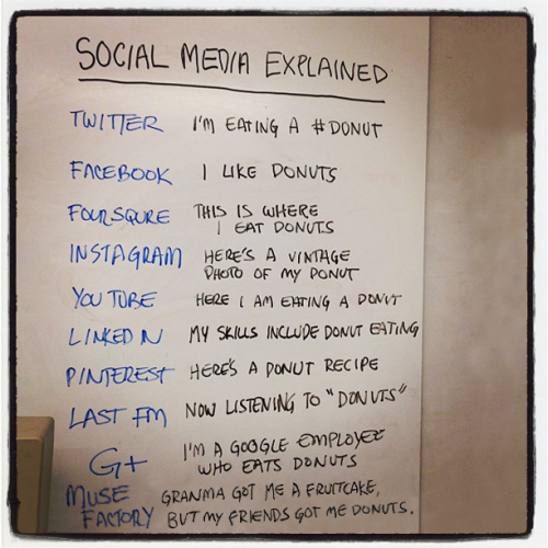 Social Media Explained mashup of Douglasray's Instagram photo