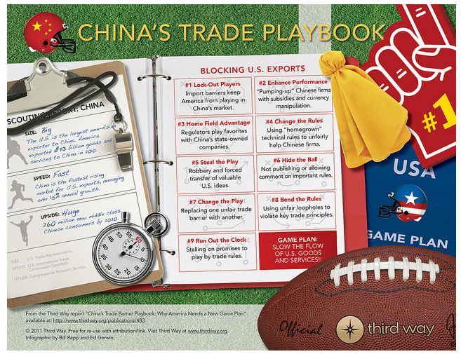 "China's Trade Playbook  This new infographic illustrates the ""top plays"" that China uses to protect its favored firms from U.S. import competition. These include ""enhancing performance"" through illegal subsidies, ""stealing the play"" by robbing valuable American ideas, and ""running out the clock"" on China's long-promised market reforms. To counter China's playbook, American needs a new China game plan that goes beyond countering unfair currency manipulation—a plan that will use aggressive trade enforcement, stricter rules and strong allies to help America's exporters and workers go on offense and score more business in China' lucrative and growing market. READ THE REPORT HERE: China's Trade Barrier Playbook: Why America Needs a New Game Plan: thirdway.org/publications/483"