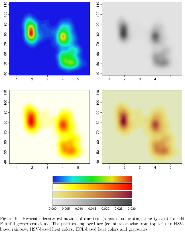 How to colour your heatmaps. Top-left is not Tufte-compliant because primary colours occupy too much of the space (it's distracting). Top-left also uses colours that do not grade across our perceptual space. (Although hues do grade across wavelengths of light smoothly, we don't perceive it that way.) Topographical maps that use green, brown, and yellow likewise do not grade across perceptive colour space appropriately. Top-right is fine but perhaps a little bland. A topographical map with a lot of hills and valleys would benefit more from this than one trying to show finer detail. (My intended application—overlaying two elliptical single-peaked utility functions—would have a hard time with such an approach.) @hadley recommended this paper to me. I was asking how to select colours to represent level curves (isoclines / isoutility curves / etc) on a 2-D plot. (I.e., how to plot a ℝ²→ℝ¹ function effectively with colours other than greyscale+red.)    Big-money quote from Zeileis, Hornik, and Murrell:   It has been hypothesised that human vision evolved in three stages: perception of light/dark contrasts; yellow/blue contrasts (usually associated with our notion of warm/cold); green/red contrasts (helpful for assessing the ripeness of fruit). ….. The subjective experience of [colour, however,] is less well understood.     Wikipedia pages to read: RGB (old news) HSV (old news) CIELUV HCL = Hue Chroma Lightness Book to read:
