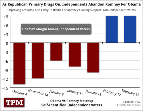 manicchill:  CHART: Independent Voters On The Run From Romney | TPM2012