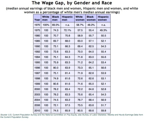 The wage gap - most recent calculations: With white men at the default, white females earn more than black and hispanic males. Black women, however, also make more than hispanic males, with hispanic women at the bottom of the earning heirarchy. Why this chart fails to include any type of asian - i don't even know.