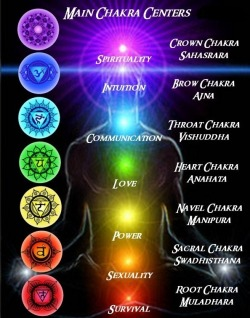 "Learn about Chakras and get the tools to awaken and feed them here. Click Here. ""Seven."" What secret does this number hold? For  thousands of years, ancient wisdom traditions have taught us that there  are seven heavens, seven planes of experience, or seven dimensions of  consciousness that must be awakened to obtain spiritual enlightenment.  They are said to exist within our own minds and bodies, and are known in  the Indian yogic tradition as chakras. Chakra charts, incense, tea, gemstones, cards and books. Learn HEre."