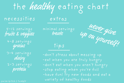 swimspo:  The healthy eating chart.