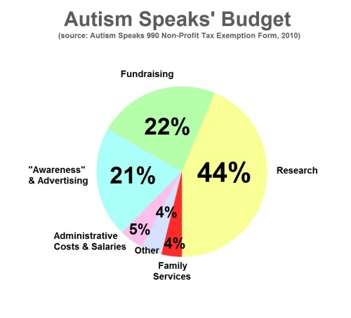 "littlemissmutant:  A lot of the data that I've seen circulating on Autism Speaks' spending is from the 2008 Annual Report or earlier, and I wanted something up-to-date for my upcoming protest. The problem is, this data is super hard to find because they very confusingly bury it in forms.Therefore! Tonight I analyzed the FUCK out of the most recent Autism Speaks 990  non-profit tax exemption form thingy. There was much wailing and gnashing of teeth, as I was forced to resort to mathematics, but I have prevailed! For lo, I have produced THIS, an up-to-date pie  chart graph displaying the allocation of Autism Speaks' budget.As always, once you dig up the data, it speaks for itself.(Image description to follow once my spoons regenerate)  [image description: pie-chart on Autism Speaks' Budget (from their 990 Non-Profit Tax Exemption Form, 2010). In order from largest to smallest: Research (44%), Fundraising (22%), ""Awareness"" & Advertising (21%), Administrative Costs & Salaries (5%), Family Services (4%), and Other (4%).] Since not everyone knows about Autism Speaks' shittyness, one of the biggest criticisms laid against them is that they spend a disproportionate amount of money and energy on searching for a ""cure"" for Autism instead of helping out families in need. At the same time, they cast Autistic people as pitiable and messed up and needing ""fixing"". This is a problem when a lot of Autistic people don't feel like they have anything wrong with them (they are just different) and they don't want to be cured, period. This chart reflects that critique pretty well."