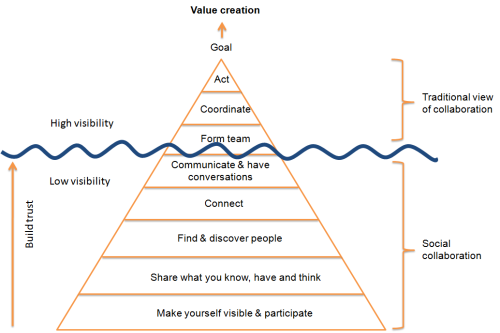 The collaboration pyramid (or iceberg)