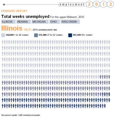 INTERACTIVE GRAPHIC — A look at Illinois' high rate of long-term unemployment: In 2000, the number of Illinois workers unemployed for more than six months was around 36,000. A decade later, that number skyrocketed to 254,000. Our latest interactive graphic looks at the average duration of unemployment in five Midwestern states. Have you been unemployed for longer than six months since the recession hit?