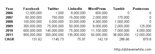 [TABLE] Social Media Growth 2006-2011 | D. Steven White