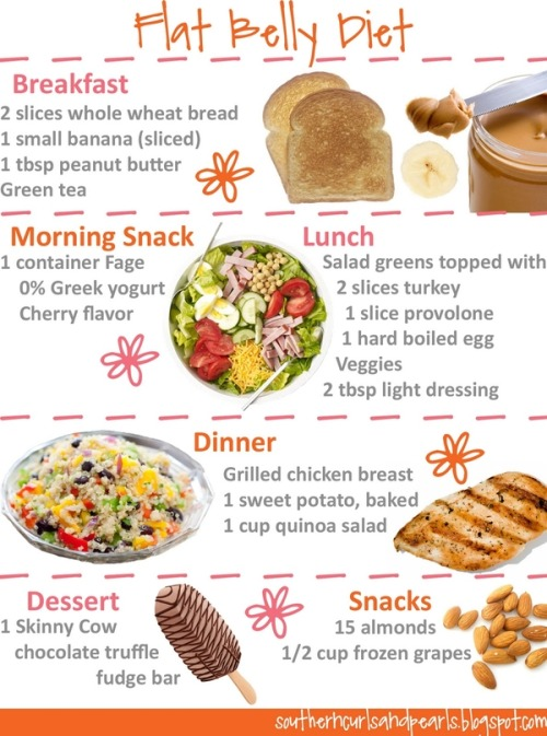 wakeupthinspiration:  A good meal plan to follow- not every day though because you need to switch things up so your metabolism stays up.   All delicious and all things I eat already. Nom!