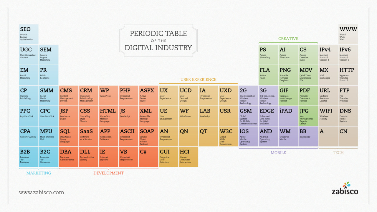 Periodic table of the digital industry by zabisco