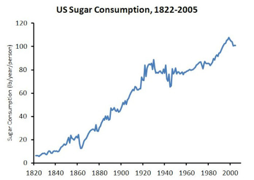 By 2606, the US Diet will be 100 Percent Sugar  Of course, it won't be, but the graph makes an interesting point more palatable. A bit like sugar …