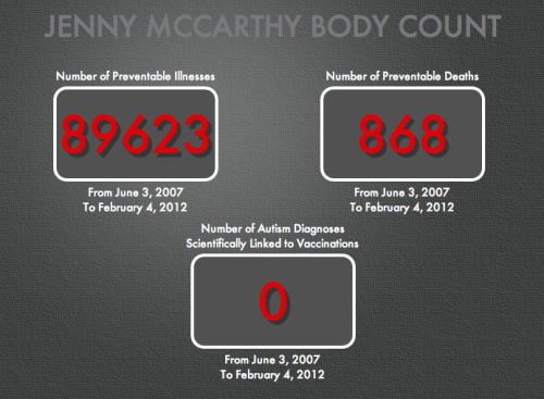 """In June 2007 Jenny McCarthy began promoting anti-vaccination rhetoric.  Because of her celebrity status she has appeared on several television shows and has published multiple books advising parents not to vaccinate their children. This has led to an increase in the number of vaccine preventable illnesses as well as an increase in the number of vaccine preventable deaths. ""Jenny McCarthy has a body count attached to her name. This website will publish the total number of vaccine preventable illnesses and vaccine preventable deaths that have happened in the United States since June 2007 when she began publicly speaking out against vaccines."""
