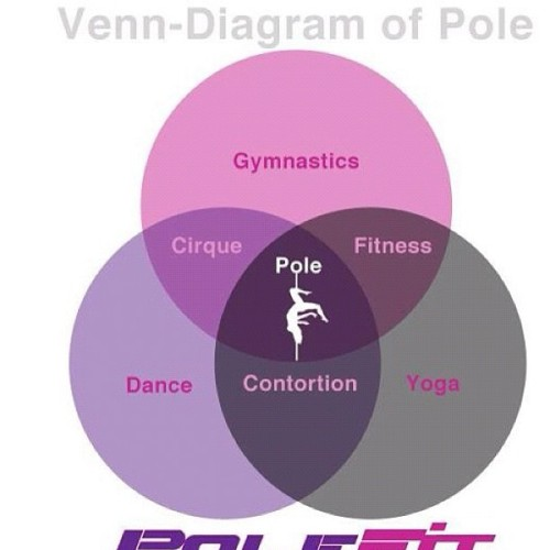 The Venn-Diagram of Pole. SO TRUE! I got this off from Ciara Sotto's twitter