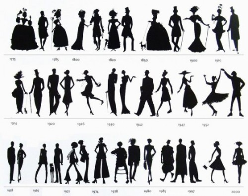 insidecageoutsidecage:  silhouettes throughout the years. found this when i was doing some research for costume history. strange, eh? times…