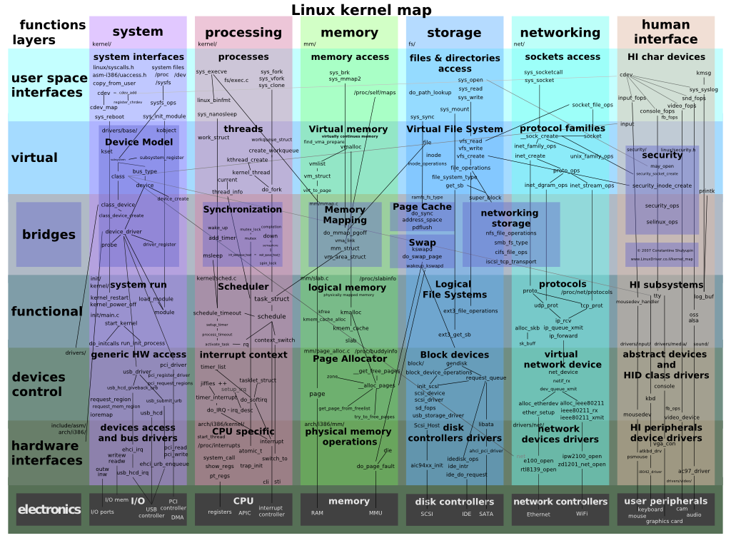 Interactive map of Linux kernel      The interactive Linux kernel map helps you traverse complex interconnections between subsystems of the kernel while you explore its source code. A Linux hacker, trying to track down a bug or just understand how some subsystem works, can get exhausted just trying to figure out what invokes what — so the kernel map comes to the rescue!      The map depicts over 400 prominent functions and structures divided into major subsystems. You can zoom in on any function and move about the functions graphically. The relationships among all functions are shown through connecting lines, and clicking on any function takes you to source code in the Linux Cross Reference and the collection of Linux kernel documentation.      (from Linux Mint weblog)   http://www.makelinux.net/kernel_map/
