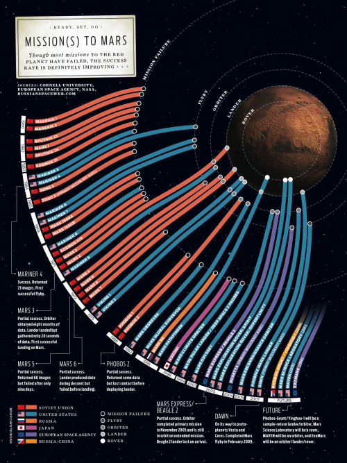 Every Mission to Mars Since 1960