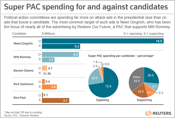 More money is being spent on advertising attack ads against other candidates than support ads by political action committees, with more money spent targeting Newt Gingrich's campaign more than any other. More from Reuters: Candidates 2012