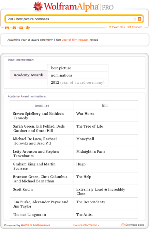 The 2012 Academy Awards will be broadcast this Sunday, and once again Wolfram|Alpha can help you settle all sorts of Oscar-related arguments, generate some cool trivia questions for your Oscar-night party, and do a few fun new tricks you probably didn't know about. Consider the list of 2012 best picture nominations, for example. Even among the front-runners for this year's statuette, there's a pretty big spread in general popularity and box office performance. How big? Ask Wolfram|Alpha to compare box office for Moneyball, Hugo,The Artist, and The Help, and you can see that The Help has earned more than twice as much as Moneyball and more than 6 times as much as The Artist (which has 10 nominations this year, versus 4 for The Help).  Learn more on our blog.