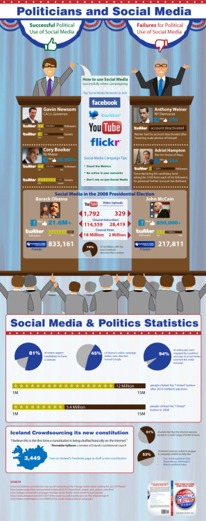 Politicians and Social Media I especially like the Reagan-esque characters in this infographic.