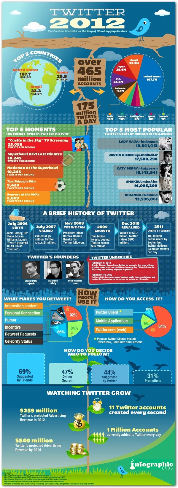 Twitter 2012: The Latest Stats (via PR Daily)
