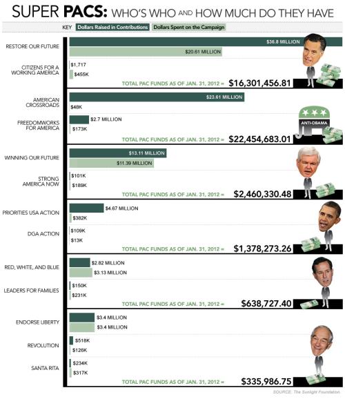 ilovecharts:  Attack of the Super PACs
