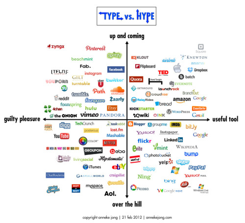 the internet landscape: type vs. hype (2.21.12 version) click here for all versions