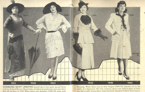 The History of Skirt Lengths from Ptak Science Books: This graph illustrating the history of skirt lengths in the United States is oddly interesting and appealing, a job well done.  I like that the graph lines fairly well reveal the amount of leg shown by the rising and lowering hemlines, measuring the height above the ankle from bottom to top.