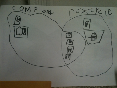 Woah. A Venn diagram for things you can compost and/or recycle. Pre-K ain't what it used to be.