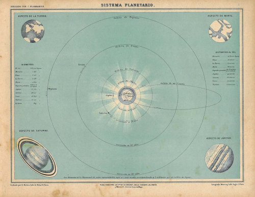 Solar system.  Paris, 1929.   At carambas on Etsy.