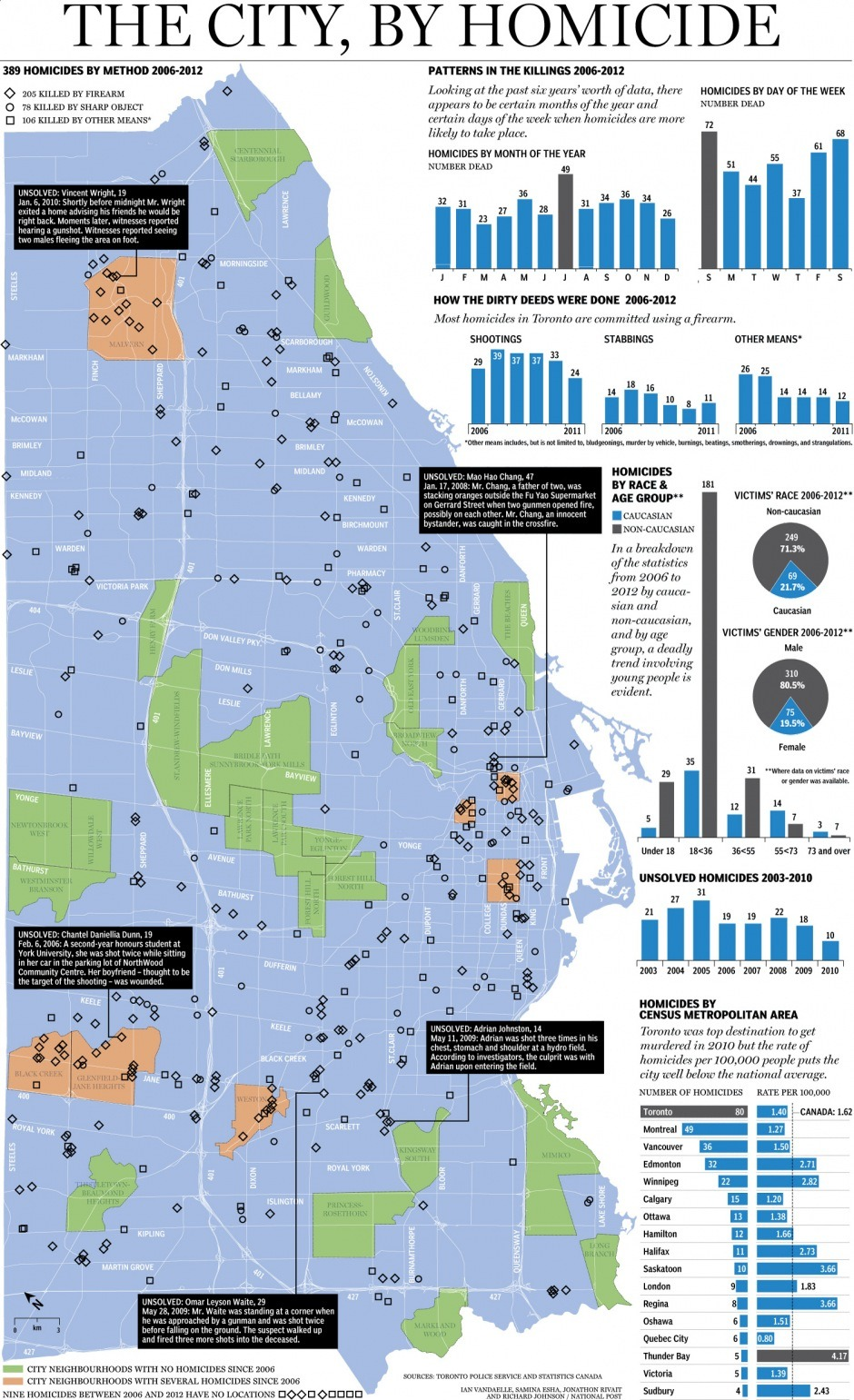 Graphic: Where are Toronto's murders happening? When Justin and Jerome Waterman were found on Feb. 20, shot in the head in a North York parking garage, the 2012 Toronto homicide total climbed to eight. But focusing soley on the year-to-date caseload ignores what came before. A look at the locations of the homicides since 2006 reveals a lot about our city.