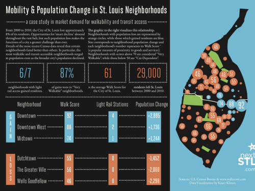Infographic showing population changes in St. Louis, and showing how transit access drives population growth, particularly in more walkable parts of the city.