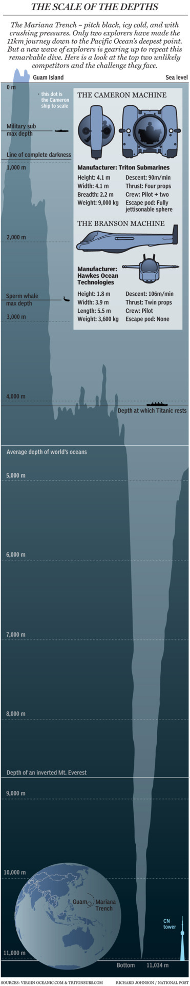 Graphic: Voyage to the bottom of the Mariana TrenchAt a depth of 11,034 metres, the Mariana Trench is the lowest point on the surface of the Earth's crust. And it's become the focus of an inner-space race between filmmaker James Cameron and Sir Richard Branson
