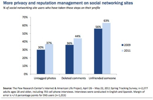 "Privacy Management On Social Media Sites by Mary Madden via Pew Social network users are becoming more active in pruning  and managing their accounts. Women and younger users tend to unfriend  more than others. About two-thirds of internet users use social networking sites  (SNS) and all the major metrics for profile management are up, compared  to 2009: 63% of them have deleted people from their ""friends"" lists, up  from 56% in 2009; 44% have deleted comments made by others on their  profile; and 37% have removed their names from photos that were tagged  to identify them.  How to read the 'unfriending' trend? One option: This rise in unfriending might not be about friendship, per se. People might be just throttling back the torrent of information that they are receiving in their social streams: stream overload. But the deleting of comments and removing name tags from photos would represent very different, and possibly more privacy-oriented motivations. However, if I delete a comment because someone writes something offensive, is that a privacy issue? Or is it a more of a cultivated image being publicly displayed? That would make it a publicy issue. I think we will have to get a lot more fine-grained in determining causality in these cases, and more attuned to the publicy/Goffman angle: the presentation of self in everyday online life."