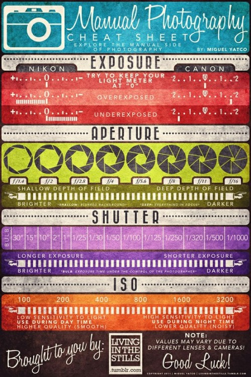 #10 Manual Photography Cheat Sheet