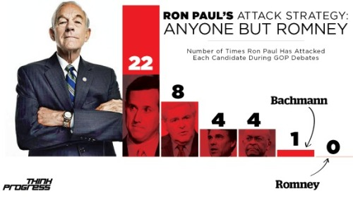 "Ron Paul hasn't attacked Romney once during the debates Ron and Mitt, bosom buddies: A lot has been made of the mysterious affinity between Ron Paul and Mitt Romney. In addition Romney offering his private jet for Paul's use, many note that, despite sharing almost none of the same policy positions, the two rarely go after each other during debates. ThinkProgress analyzed the forums, and its findings seem to confirm this: During the 20 Republican forums, Paul hasn't attacked Romney once. We'd like to learn more about their methodology before drawing any hard conclusions from this (what counts as an ""attack?""); we're also curious as to why candidates like Jon Huntsman and Herman Cain weren't included in the analysis [Edit: Herman Cain is actually represented on the chart; thanks to robajob for pointing that out]. Nevertheless, it is a rather odd phenomena, with explanations ranging from ""they're just friends"" to ""Romney promised Ron Paul's son the VP slot"" (which seems rather far-fetched, but not altogether impossible). It's nice to have some numbers to back up the observation, and it'll be interesting to see how the two handle Virginia's primary, where they're the only two candidates on the ballot. [many thanks to ThinkProgress, both for the analysis and the image] source Follow ShortFormBlog"