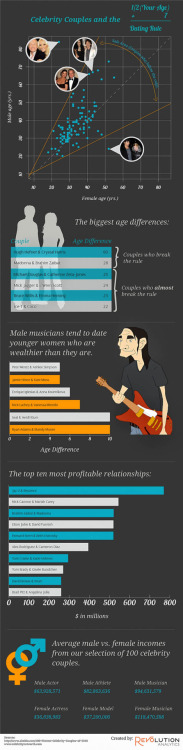 INFOGRAPHIC: The Rules of Celebrity Dating Click HERE to enlarge