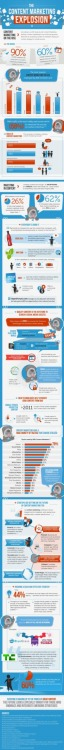 (via Marketers Who Share Content Drive Traffic, Gain Customers [INFOGRAPHIC])