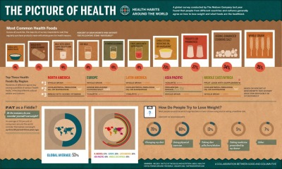 Health Habits Around the World