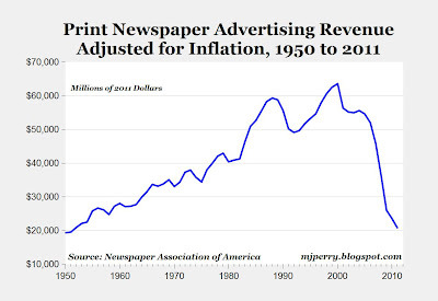 "theatlantic:  The Collapse of Print Advertising in One Graph  Call it creative if you want, but this is what economic destruction looks like. Print newspaper ads have fallen by two-thirds from $60 billion in the late-1990s to $20 billion in 2011. You sometimes hear it said that newspapers are dead. Now, $20 billion is the kind of ""dead"" most people would trade their lives for. You never hear anybody say ""bars and nightclubs are dead!"" when in fact that industry's current revenue amounts to an identical $20 billion.So the reason newspapers are in trouble isn't that they aren't making lots of money — they still are; advertising is a huge, huge business, as any app developer will try to tell you — but that their business models and payroll depend on so much more money. The U.S. newspaper industry was built to support $50 billion to $60 billion in total advertising with the kind of staffs that a $50 billion industry can abide. The layoffs, buyouts, and bankruptcies you hear about are the result of this massive correction in the face of falling revenue. The Internet took out print's knees in the last decade — not all print, but a lot. Read more. [Image: Mark J. Perry]"