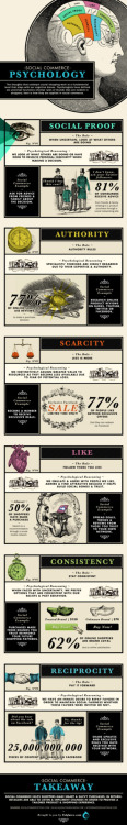 Social Commerce Psychology [INFOGRAPHIC]