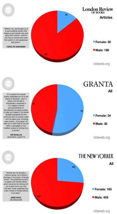 "futurejournalismproject:  Women in Publication: The 2011 Count  This week, VIDA: Women In Literary Arts, a website which ""seeks to explore critical and cultural perceptions of writing by women through meaningful conversation and the exchange of ideas among existing and emerging literary communities,"" released their annual comparison of publican and review of male and female writers in major literary outlets. The results are disappointing, though unsurprising. The only publication included to publish in almost equal measure was Granta, while others, including The Atlantic,The Paris Review, Harpers and The New Yorker were closer to a 75/25 split in favor of the men. See all their results after the jump.  Via ilovecharts, via picaresquity."